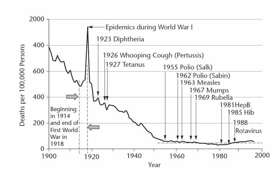 Vaccination History