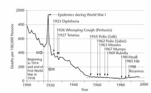 Deaths by infectious disease in the United States per 100K persons 1900 to 1996 plotted against the dates vaccines were introduced.